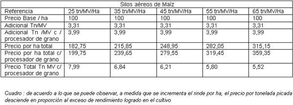 costos de silaje